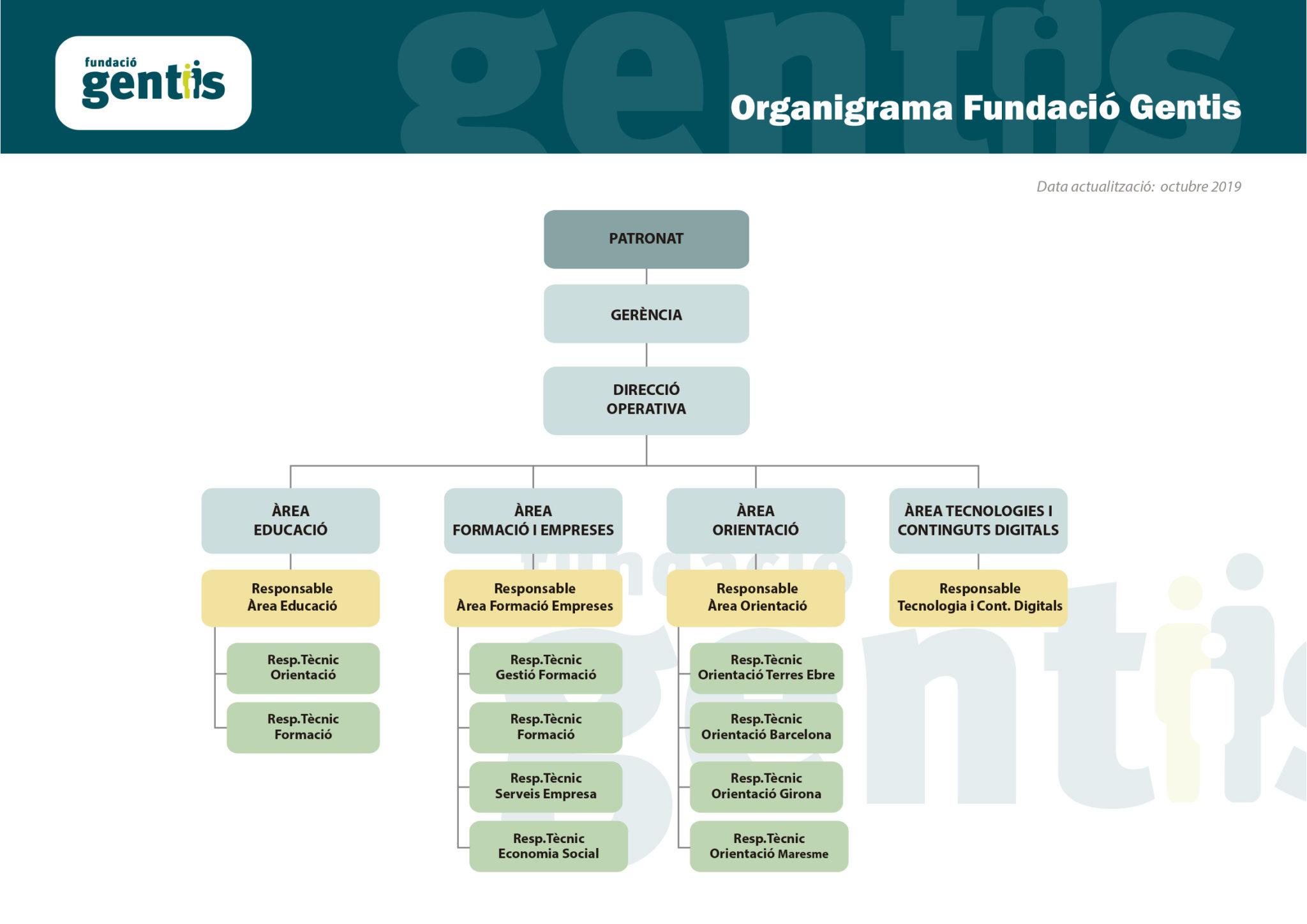 Organigrama Fundació Gentis